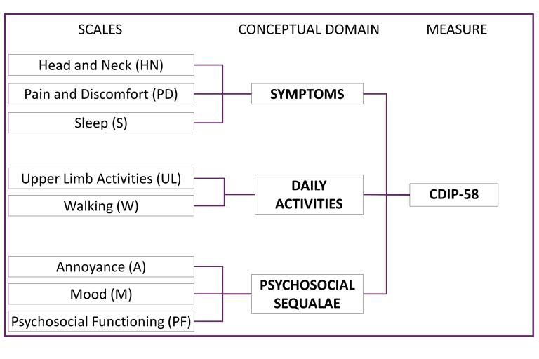 CDIP-figure2-1